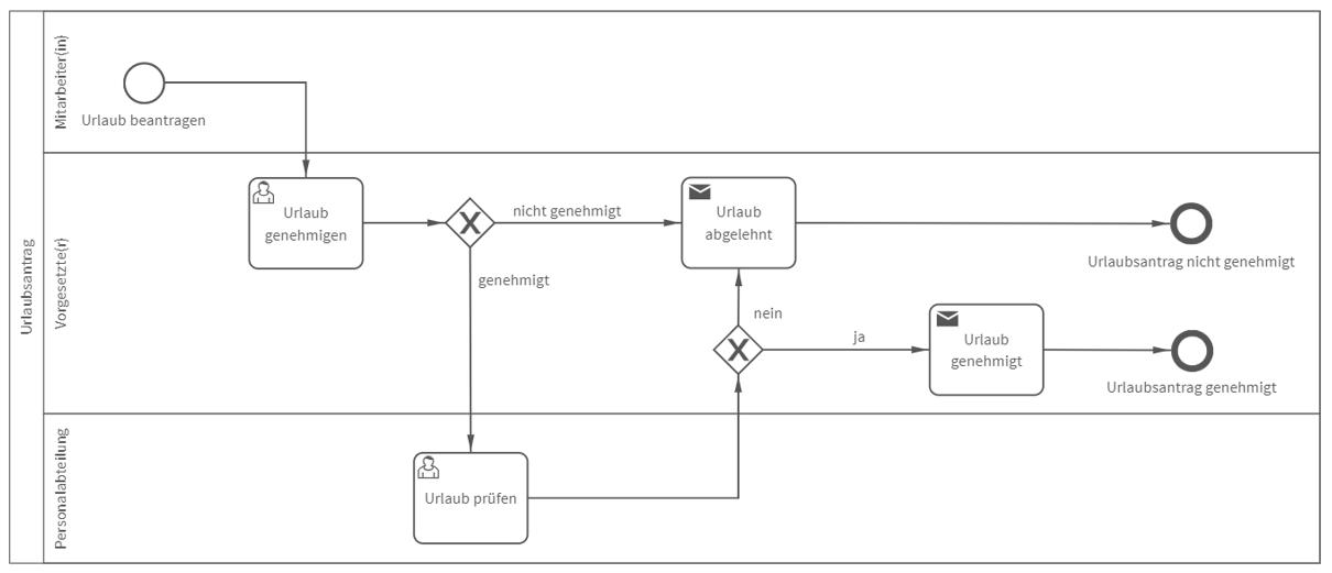 BPMN-Darstellung des Prozess Urlaubsantrag