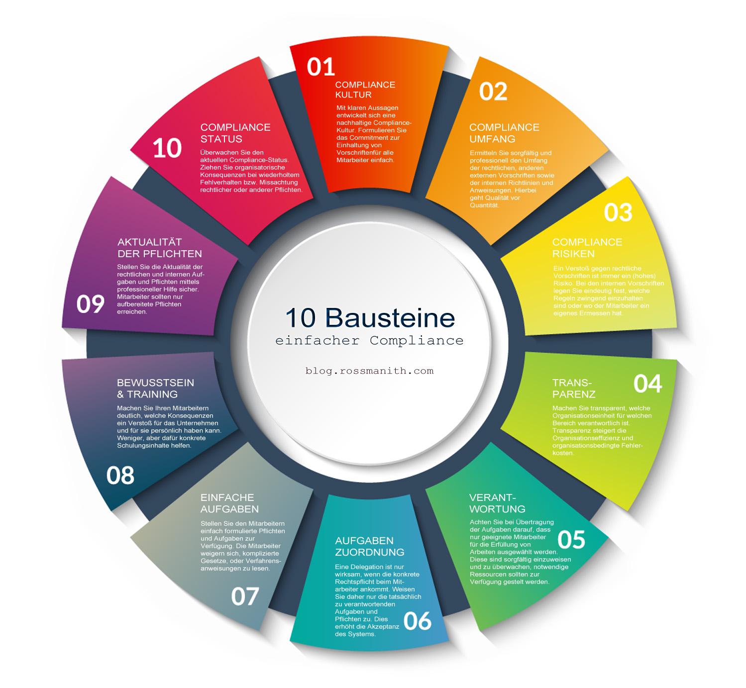 10 Bausteine einfacher Compliance im Unternehmen_Rossmanith-Blog
