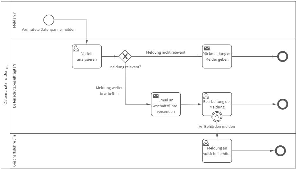 BPMN-Darstellung des Prozesses hinter der