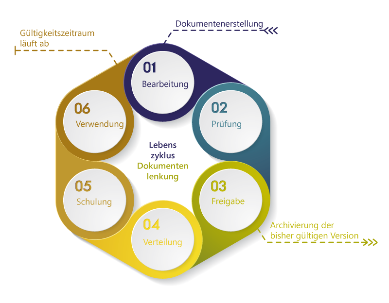 QM Dokumentenlenkung_Lebenszyklus Dokument