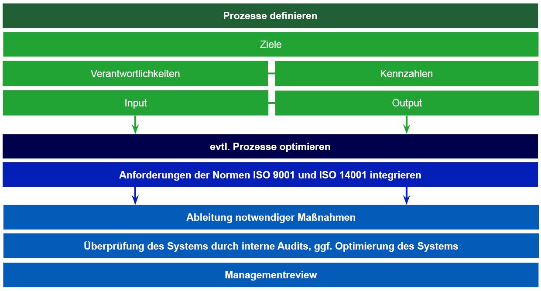Meilensteine bei der Einführung eines integrierten Managementsystems