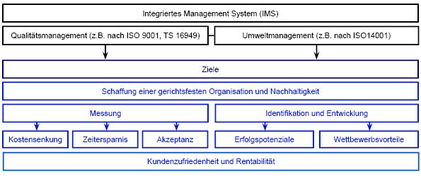 Ziele eines intgerierten Managementsystems
