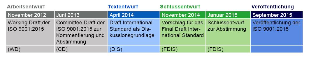 Zeitplan zur Veröffentlichung der ISO 9001:2015